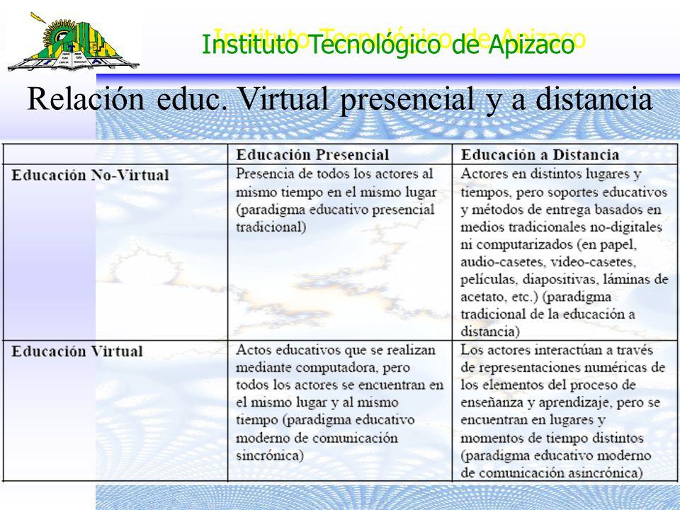 Instituto Tecnológico de Apizaco Relación educ. Virtual presencial y a distancia