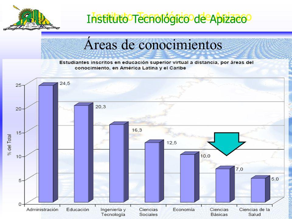 Instituto Tecnológico de Apizaco Áreas de conocimientos