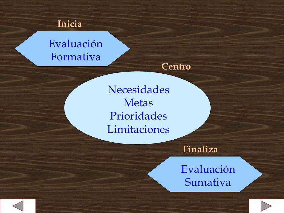 Inicia Evaluación Formativa Finaliza Evaluación Sumativa Centro Necesidades Metas Prioridades Limitaciones