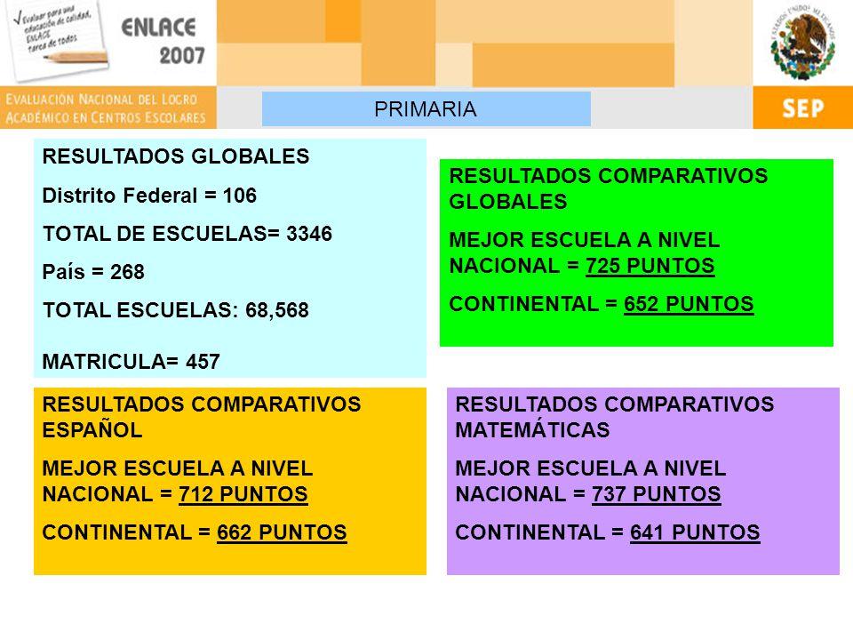 RESULTADOS GLOBALES Distrito Federal = 106 TOTAL DE ESCUELAS= 3346 País = 268 TOTAL ESCUELAS: 68,568 MATRICULA= 457 RESULTADOS COMPARATIVOS GLOBALES MEJOR ESCUELA A NIVEL NACIONAL = 725 PUNTOS CONTINENTAL = 652 PUNTOS RESULTADOS COMPARATIVOS ESPAÑOL MEJOR ESCUELA A NIVEL NACIONAL = 712 PUNTOS CONTINENTAL = 662 PUNTOS RESULTADOS COMPARATIVOS MATEMÁTICAS MEJOR ESCUELA A NIVEL NACIONAL = 737 PUNTOS CONTINENTAL = 641 PUNTOS PRIMARIA