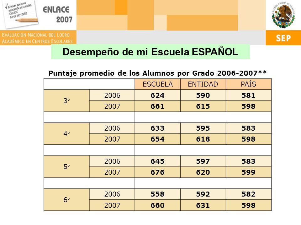 Puntaje promedio de los Alumnos por Grado 2006-2007** ESCUELAENTIDADPAÍS 3° 2006624590581 2007661615598 4° 2006633595583 2007654618598 5° 2006645597583 2007676620599 6° 2006558592582 2007660631598 Desempeño de mi Escuela ESPAÑOL