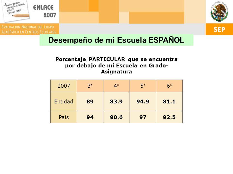 Porcentaje PARTICULAR que se encuentra por debajo de mi Escuela en Grado- Asignatura 20073°4°5°6° Entidad8983.994.981.1 País9490.69792.5