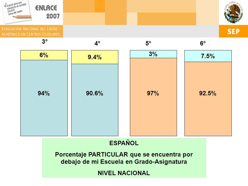 94% 6% 90.6% 9.4% 3° 97% 3% 92.5% 7.5% 4°5°6° ESPAÑOL Porcentaje PARTICULAR que se encuentra por debajo de mi Escuela en Grado-Asignatura NIVEL NACIONAL