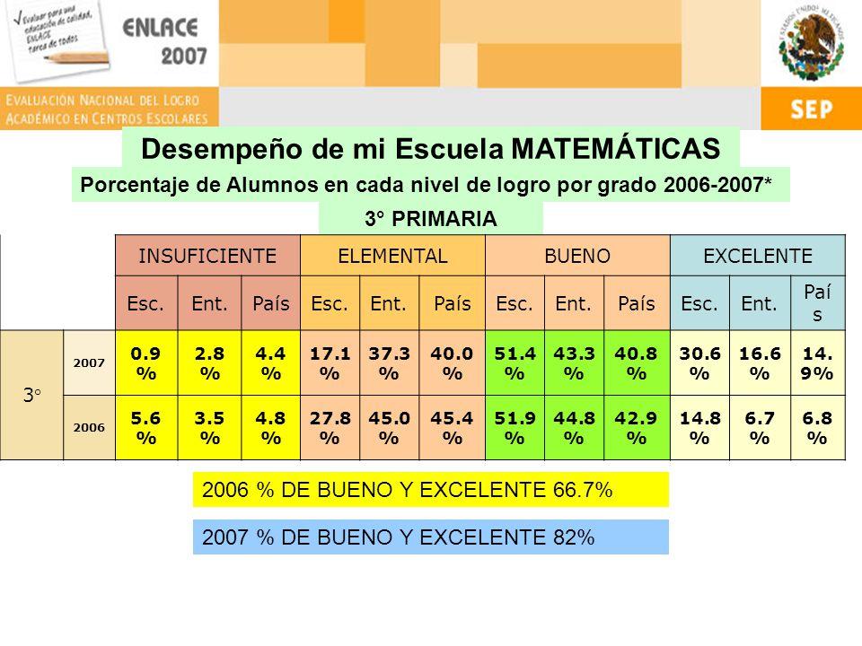 Desempeño de mi Escuela MATEMÁTICAS Porcentaje de Alumnos en cada nivel de logro por grado 2006-2007* 3° PRIMARIA INSUFICIENTEELEMENTALBUENOEXCELENTE Esc.Ent.PaísEsc.Ent.PaísEsc.Ent.PaísEsc.Ent.