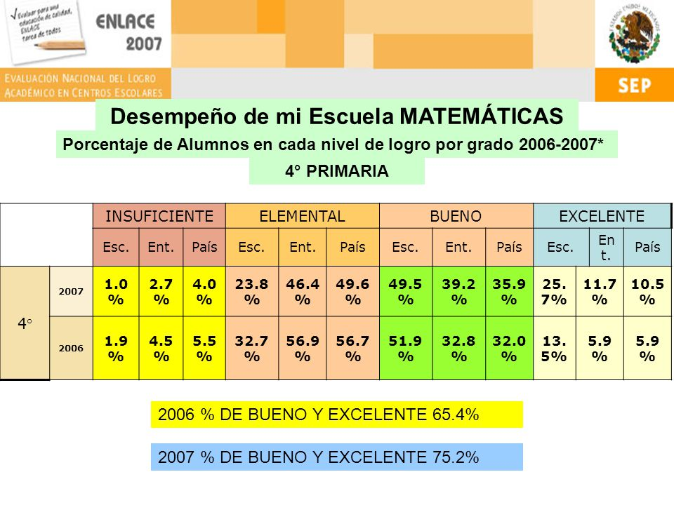 Porcentaje de Alumnos en cada nivel de logro por grado 2006-2007* 4° PRIMARIA Desempeño de mi Escuela MATEMÁTICAS INSUFICIENTEELEMENTALBUENOEXCELENTE Esc.Ent.PaísEsc.Ent.PaísEsc.Ent.PaísEsc.
