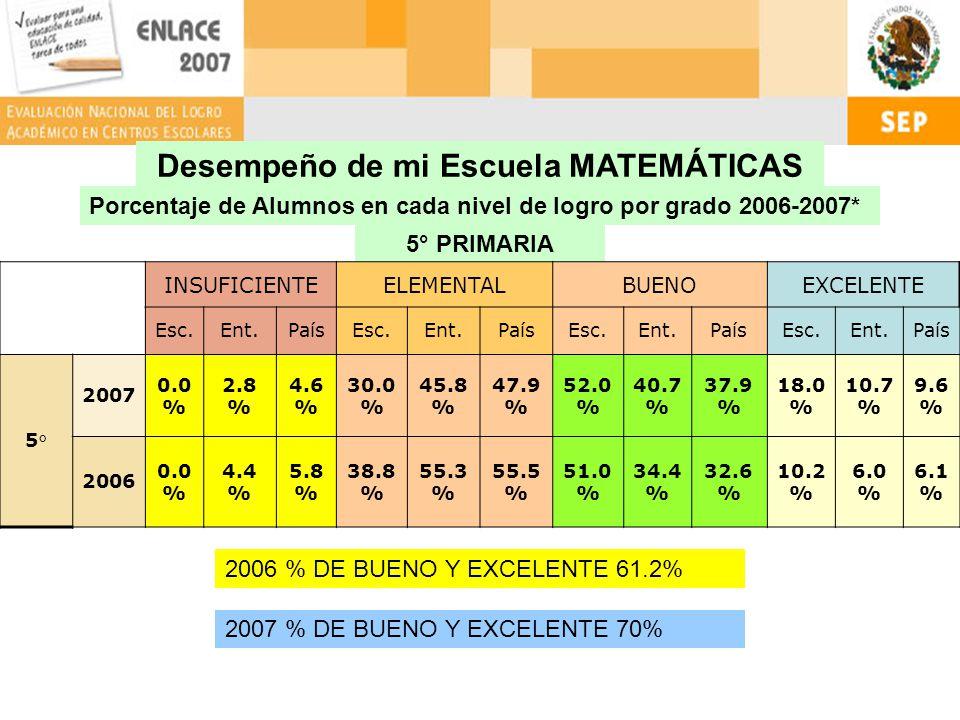 Porcentaje de Alumnos en cada nivel de logro por grado 2006-2007* 5° PRIMARIA Desempeño de mi Escuela MATEMÁTICAS INSUFICIENTEELEMENTALBUENOEXCELENTE Esc.Ent.PaísEsc.Ent.PaísEsc.Ent.PaísEsc.Ent.País 5° 2007 0.0 % 2.8 % 4.6 % 30.0 % 45.8 % 47.9 % 52.0 % 40.7 % 37.9 % 18.0 % 10.7 % 9.6 % 2006 0.0 % 4.4 % 5.8 % 38.8 % 55.3 % 55.5 % 51.0 % 34.4 % 32.6 % 10.2 % 6.0 % 6.1 % 2006 % DE BUENO Y EXCELENTE 61.2% 2007 % DE BUENO Y EXCELENTE 70%
