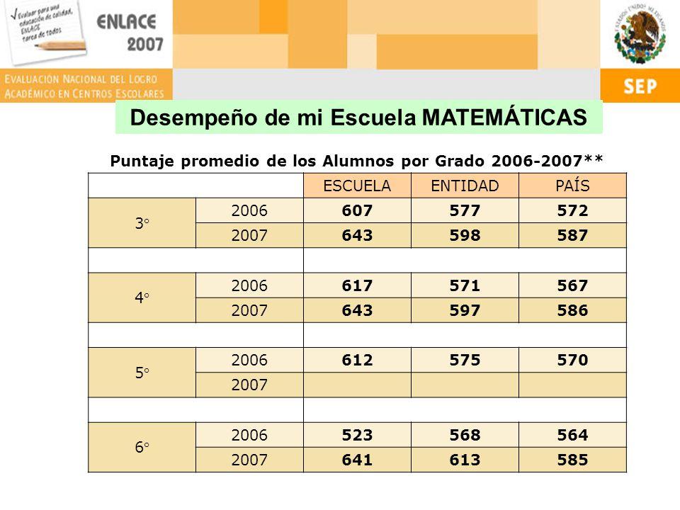 Desempeño de mi Escuela MATEMÁTICAS Puntaje promedio de los Alumnos por Grado 2006-2007** ESCUELAENTIDADPAÍS 3° 2006607577572 2007643598587 4° 2006617571567 2007643597586 5° 2006612575570 2007 6° 2006523568564 2007641613585