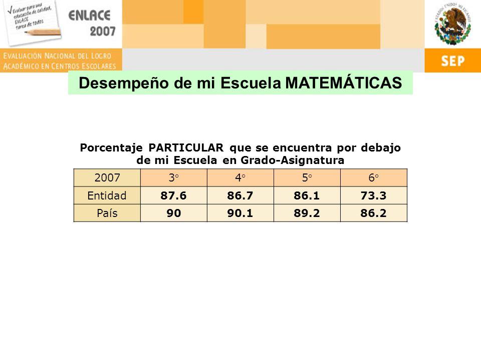 Desempeño de mi Escuela MATEMÁTICAS Porcentaje PARTICULAR que se encuentra por debajo de mi Escuela en Grado-Asignatura 20073°4°5°6° Entidad87.686.786.173.3 País9090.189.286.2