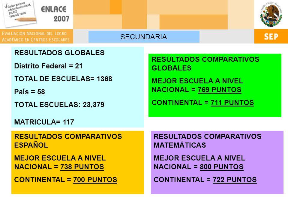 RESULTADOS GLOBALES Distrito Federal = 21 TOTAL DE ESCUELAS= 1368 País = 58 TOTAL ESCUELAS: 23,379 MATRICULA= 117 RESULTADOS COMPARATIVOS GLOBALES MEJOR ESCUELA A NIVEL NACIONAL = 769 PUNTOS CONTINENTAL = 711 PUNTOS RESULTADOS COMPARATIVOS ESPAÑOL MEJOR ESCUELA A NIVEL NACIONAL = 738 PUNTOS CONTINENTAL = 700 PUNTOS RESULTADOS COMPARATIVOS MATEMÁTICAS MEJOR ESCUELA A NIVEL NACIONAL = 800 PUNTOS CONTINENTAL = 722 PUNTOS SECUNDARIA