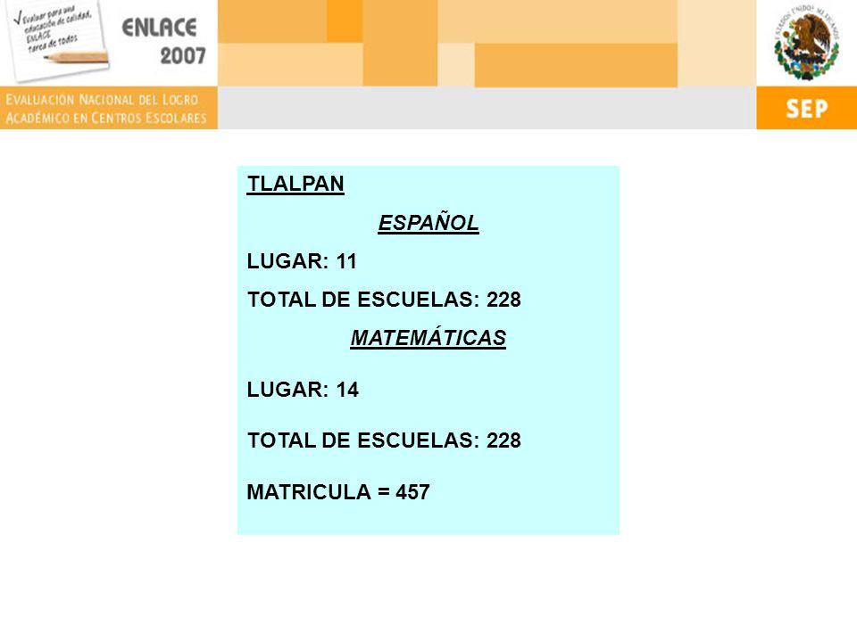 TLALPAN ESPAÑOL LUGAR: 11 TOTAL DE ESCUELAS: 228 MATEMÁTICAS LUGAR: 14 TOTAL DE ESCUELAS: 228 MATRICULA = 457