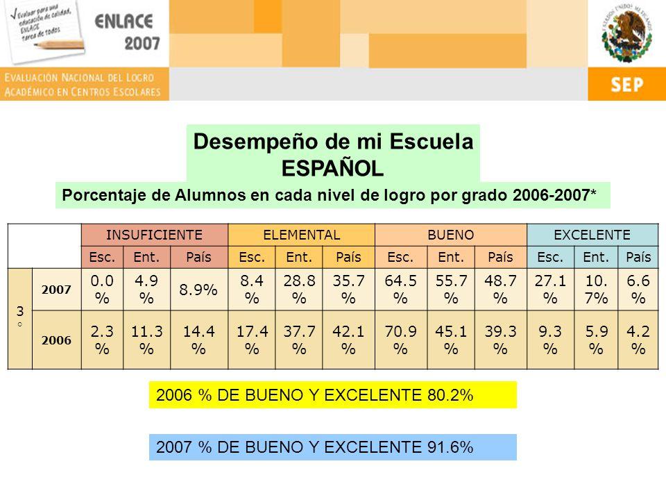 Desempeño de mi Escuela ESPAÑOL INSUFICIENTEELEMENTALBUENOEXCELENTE Esc.Ent.PaísEsc.Ent.PaísEsc.Ent.PaísEsc.Ent.País 3°3° 2007 0.0 % 4.9 % 8.9% 8.4 % 28.8 % 35.7 % 64.5 % 55.7 % 48.7 % 27.1 % 10.