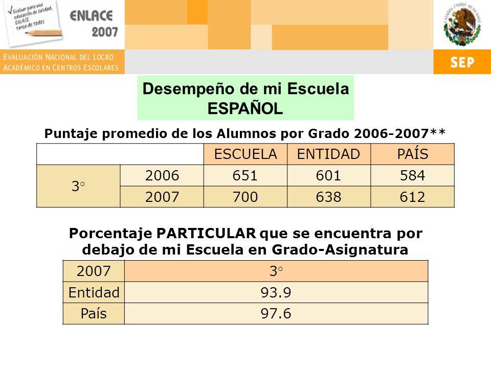 Puntaje promedio de los Alumnos por Grado 2006-2007** ESCUELAENTIDADPAÍS 3° 2006651601584 2007700638612 Porcentaje PARTICULAR que se encuentra por debajo de mi Escuela en Grado-Asignatura 20073° Entidad93.9 País97.6 Desempeño de mi Escuela ESPAÑOL