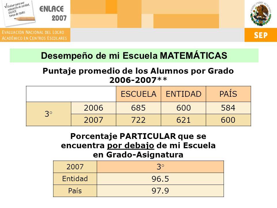 Puntaje promedio de los Alumnos por Grado 2006-2007** ESCUELAENTIDADPAÍS 3° 2006685600584 2007722621600 Porcentaje PARTICULAR que se encuentra por debajo de mi Escuela en Grado-Asignatura 2007 3° Entidad 96.5 País 97.9 Desempeño de mi Escuela MATEMÁTICAS