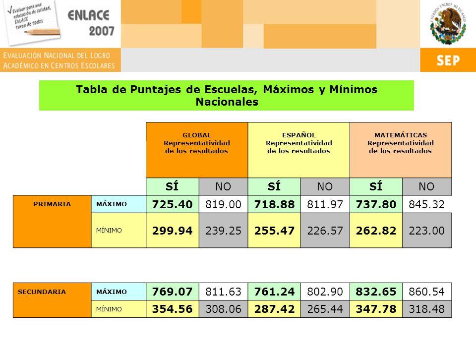 Tabla de Puntajes de Escuelas, Máximos y Mínimos Nacionales GLOBAL Representatividad de los resultados ESPAÑOL Representatividad de los resultados MATEMÁTICAS Representatividad de los resultados SÍNOSÍNOSÍNO PRIMARIAMÁXIMO 725.40819.00718.88811.97737.80845.32 MÍNIMO 299.94239.25255.47226.57262.82223.00 SECUNDARIAMÁXIMO 769.07811.63761.24802.90832.65860.54 MÍNIMO 354.56308.06287.42265.44347.78318.48