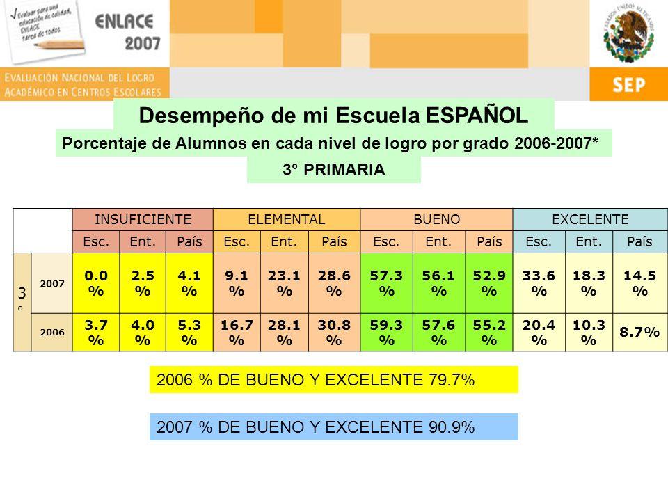 Desempeño de mi Escuela ESPAÑOL Porcentaje de Alumnos en cada nivel de logro por grado 2006-2007* 4° PRIMARIA INSUFICIENTEELEMENTALBUENOEXCELENTE Esc.Ent.PaísEsc.Ent.PaísEsc.Ent.PaísEsc.Ent.País 4°4° 2007 2.0 % 3.4 % 5.3 % 19.6 % 31.6 % 38.0 % 44.1 % 45.8 % 42.1 % 34.3 % 19.3 % 14.6 % 2006 0.0 % 3.7 % 5.3 % 28.8 % 43.0 % 46.0 % 50.0 % 41.4 % 38.9 % 21.2 % 11.9 % 9.8 % 2006 % DE BUENO Y EXCELENTE 71.2% 2007 % DE BUENO Y EXCELENTE 78.4%