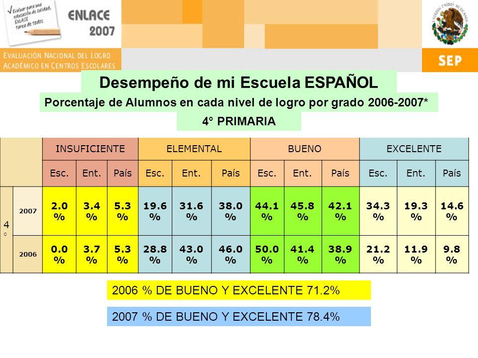 Desempeño de mi Escuela ESPAÑOL Porcentaje de Alumnos en cada nivel de logro por grado 2006-2007* 5° PRIMARIA INSUFICIENTEELEMENTALBUENOEXCELENTE Esc.Ent.