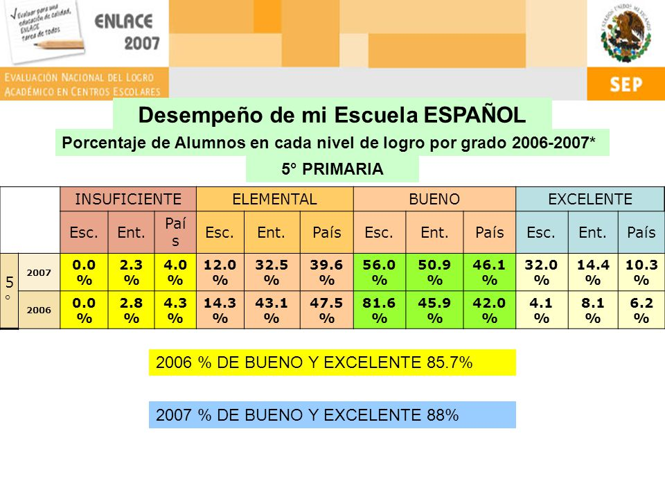 90% 10% 90.1% 9.9% 3° 89.2% 10.8% 86.5% 13.5% 4°5°6° MATEMÁTICAS Porcentaje PARTICULAR que se encuentra por debajo de mi Escuela en Grado-Asignatura NIVEL NACIONAL