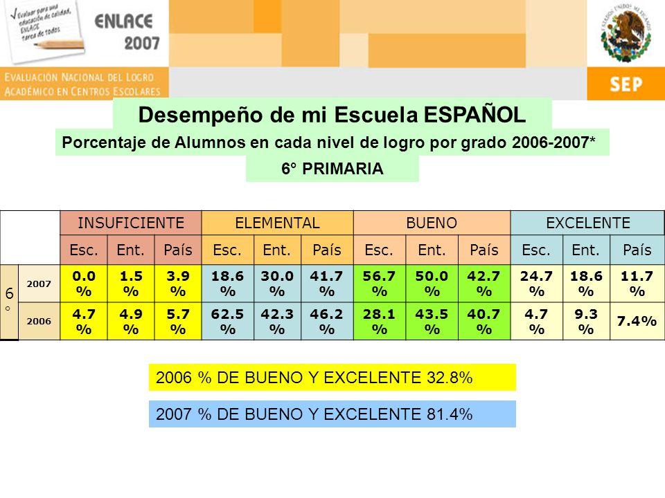 Desempeño de mi Escuela ESPAÑOL Porcentaje de Alumnos en cada nivel de logro por grado 2006-2007* 6° PRIMARIA INSUFICIENTEELEMENTALBUENOEXCELENTE Esc.Ent.PaísEsc.Ent.PaísEsc.Ent.PaísEsc.Ent.País 6°6° 2007 0.0 % 1.5 % 3.9 % 18.6 % 30.0 % 41.7 % 56.7 % 50.0 % 42.7 % 24.7 % 18.6 % 11.7 % 2006 4.7 % 4.9 % 5.7 % 62.5 % 42.3 % 46.2 % 28.1 % 43.5 % 40.7 % 4.7 % 9.3 % 7.4% 2006 % DE BUENO Y EXCELENTE 32.8% 2007 % DE BUENO Y EXCELENTE 81.4%
