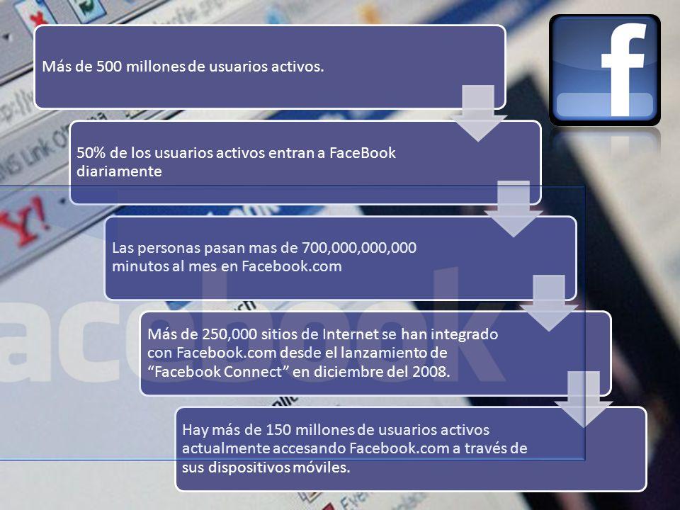 Más de 500 millones de usuarios activos. 50% de los usuarios activos entran a FaceBook diariamente Las personas pasan mas de 700,000,000,000 minutos a