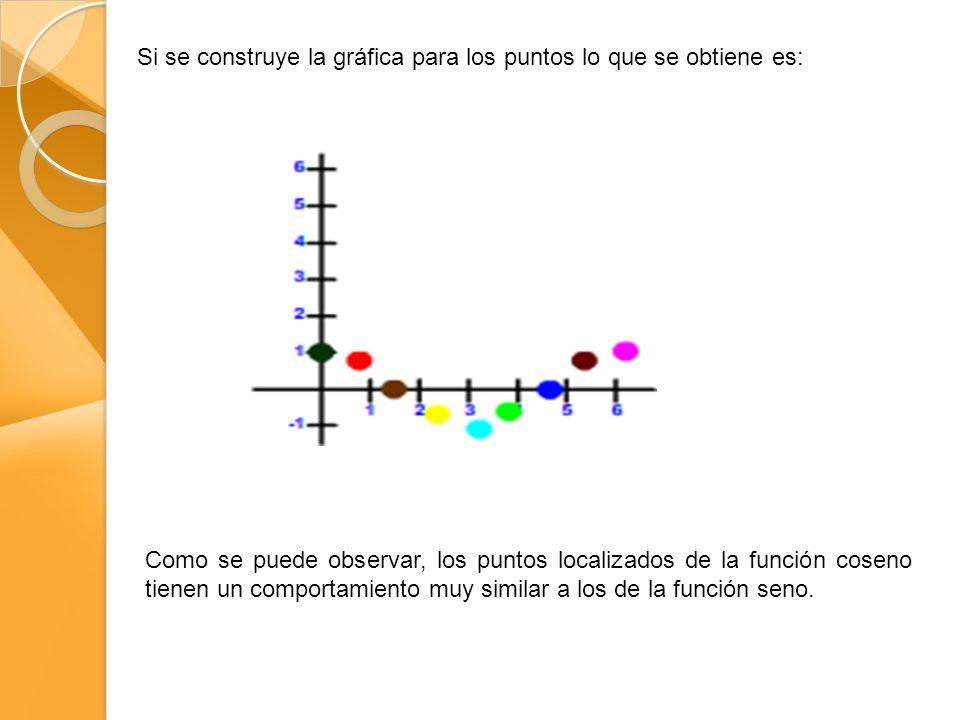 Si se construye la gráfica para los puntos lo que se obtiene es: Como se puede observar, los puntos localizados de la función coseno tienen un comportamiento muy similar a los de la función seno.