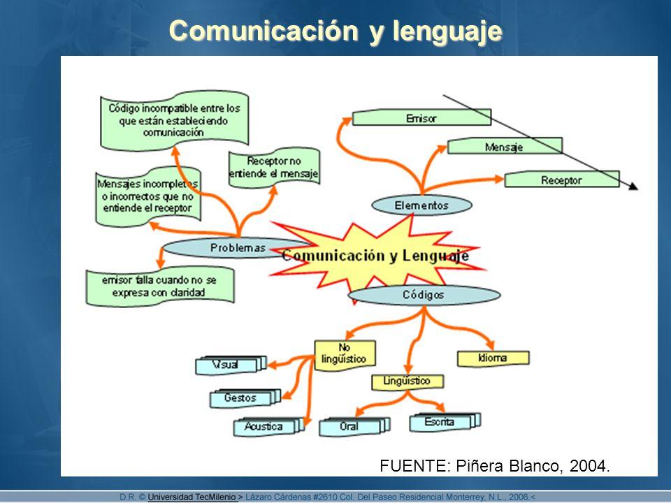 2 Comunicación y lenguaje FUENTE: Piñera Blanco, 2004.