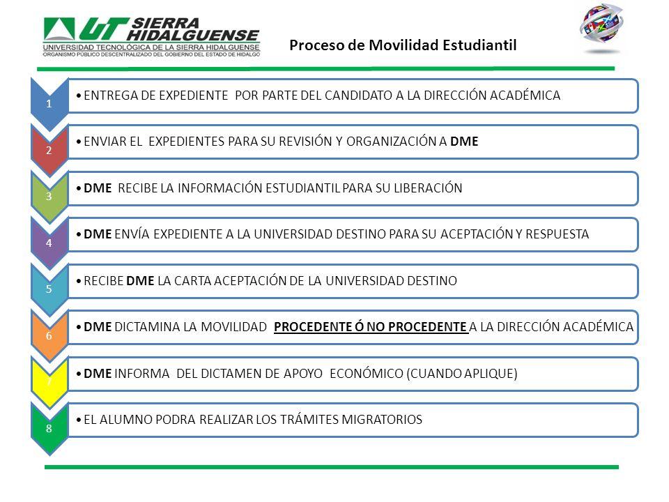1 ENTREGA DE EXPEDIENTE POR PARTE DEL CANDIDATO A LA DIRECCIÓN ACADÉMICA 2 ENVIAR EL EXPEDIENTES PARA SU REVISIÓN Y ORGANIZACIÓN A DME 3 DME RECIBE LA INFORMACIÓN ESTUDIANTIL PARA SU LIBERACIÓN 4 DME ENVÍA EXPEDIENTE A LA UNIVERSIDAD DESTINO PARA SU ACEPTACIÓN Y RESPUESTA 5 RECIBE DME LA CARTA ACEPTACIÓN DE LA UNIVERSIDAD DESTINO 6 DME DICTAMINA LA MOVILIDAD PROCEDENTE Ó NO PROCEDENTE A LA DIRECCIÓN ACADÉMICA 7 DME INFORMA DEL DICTAMEN DE APOYO ECONÓMICO (CUANDO APLIQUE) 8 EL ALUMNO PODRA REALIZAR LOS TRÁMITES MIGRATORIOS Proceso de Movilidad Estudiantil