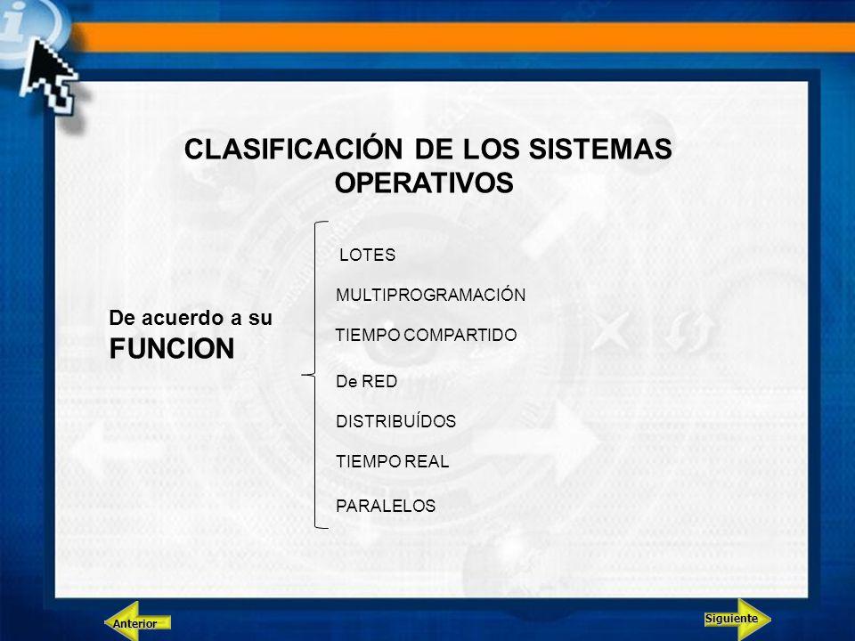 Siguiente Anterior CLASIFICACIÓN DE LOS SISTEMAS OPERATIVOS De acuerdo a su FUNCION LOTES MULTIPROGRAMACIÓN TIEMPO COMPARTIDO De RED DISTRIBUÍDOS TIEM