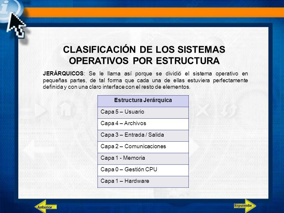 Siguiente Anterior CLASIFICACIÓN DE LOS SISTEMAS OPERATIVOS POR ESTRUCTURA JERÁRQUICOS: Se le llama así porque se dividió el sistema operativo en pequ
