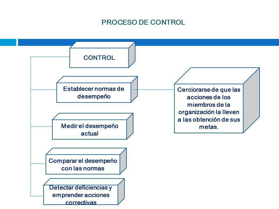 PROCESO DE CONTROL CONTROL Establecer normas de desempeño Medir el desempeño actual Comparar el desempeño con las normas Detectar deficiencias y empre