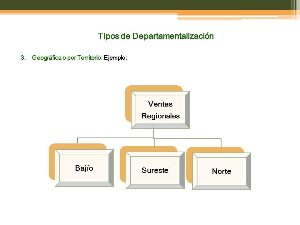 Tipos de Departamentalización 3.Geográfica o por Territorio: Ejemplo: Ventas Regionales BajíoSuresteNorte