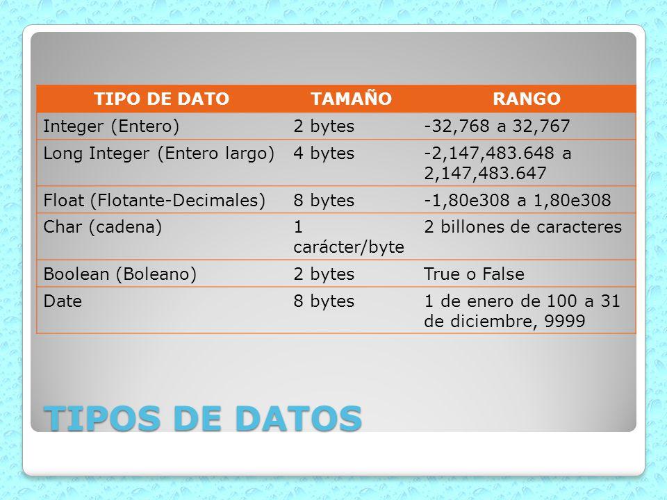 TIPOS DE DATOS TIPO DE DATOTAMAÑORANGO Integer (Entero)2 bytes-32,768 a 32,767 Long Integer (Entero largo)4 bytes-2,147,483.648 a 2,147,483.647 Float