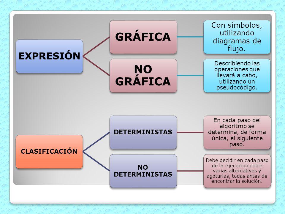 EXPRESIÓN GRÁFICA Con símbolos, utilizando diagramas de flujo. NO GRÁFICA Describiendo las operaciones que llevará a cabo, utilizando un pseudocódigo.