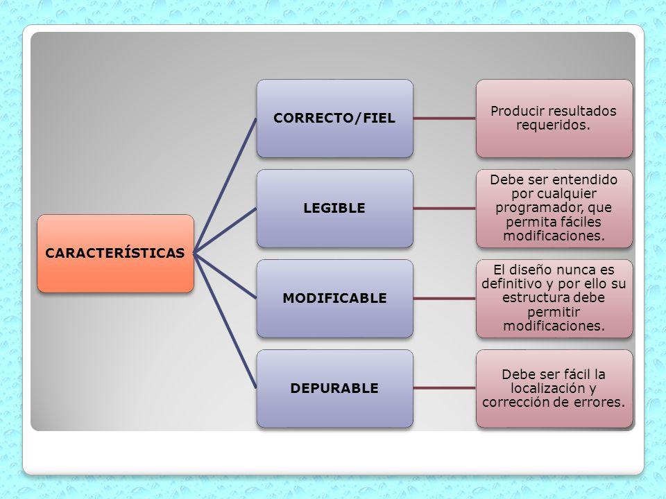 CARACTERÍSTICASCORRECTO/FIEL Producir resultados requeridos. LEGIBLE Debe ser entendido por cualquier programador, que permita fáciles modificaciones.