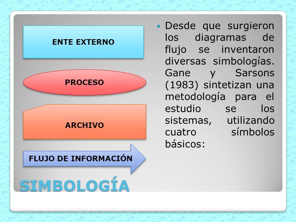 SIMBOLOGÍA Desde que surgieron los diagramas de flujo se inventaron diversas simbologías. Gane y Sarsons (1983) sintetizan una metodología para el est