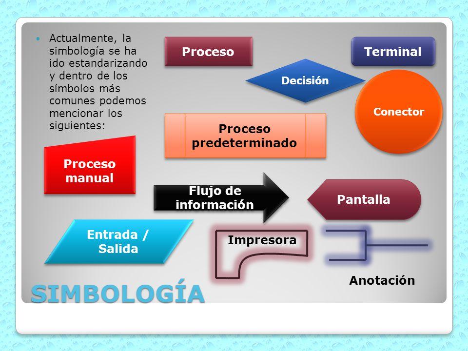 SIMBOLOGÍA Actualmente, la simbología se ha ido estandarizando y dentro de los símbolos más comunes podemos mencionar los siguientes: Proceso Terminal