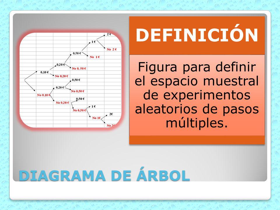 DEFINICIÓN Figura para definir el espacio muestral de experimentos aleatorios de pasos múltiples.