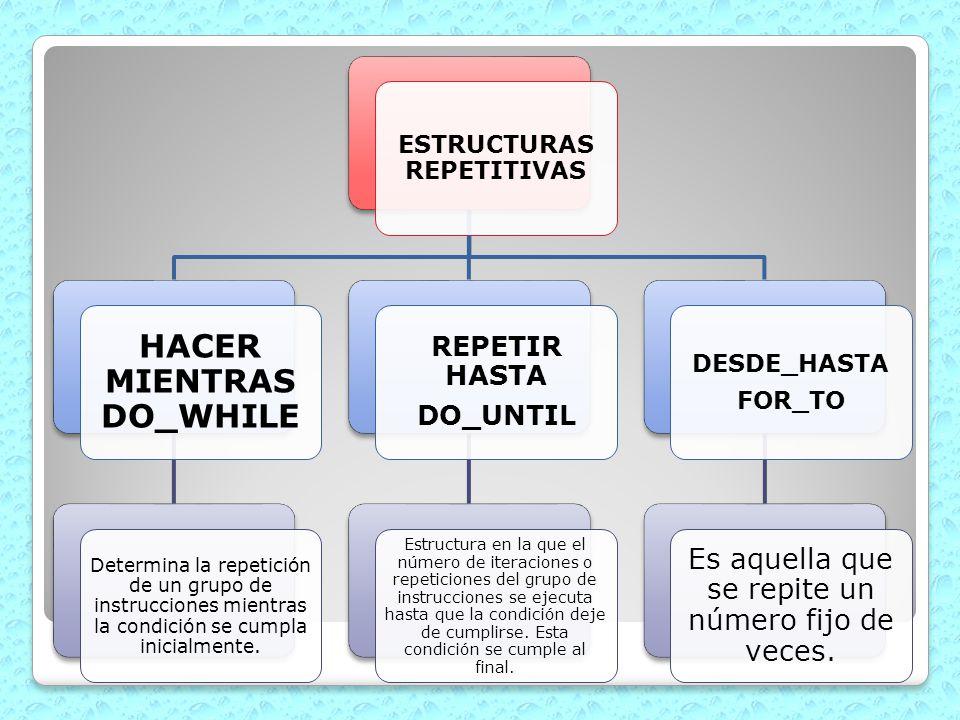 ESTRUCTURAS REPETITIVAS HACER MIENTRAS DO_WHILE Determina la repetición de un grupo de instrucciones mientras la condición se cumpla inicialmente. REP