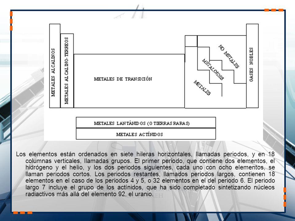 ORIGEN DE LOS NOMBRES DE LOS ELEMENTOS DE LA TABLA PERIÓDICA NOMBRES QUE HACEN REFERENCIA A PROPIEDADES: Hidrógeno (H): engendrador de agua.