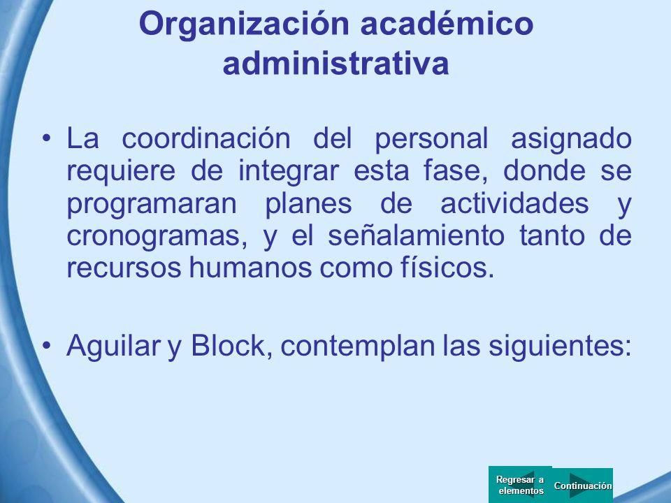 Estructuración de contenido Regresar a Regresar a elementos elementos Declarativo Cuando la referencia es a conceptos, principios o teorías.