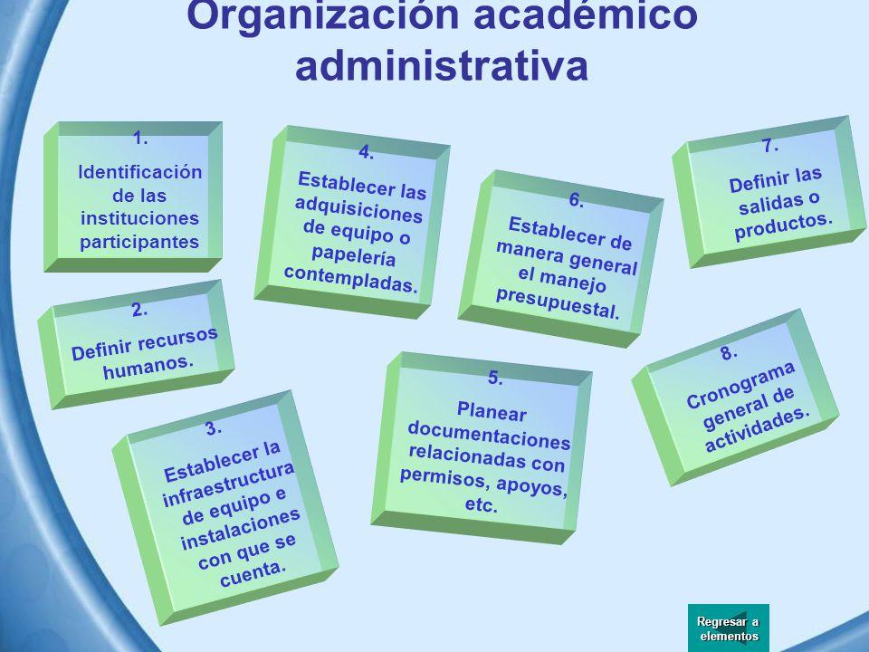 Organización académico administrativa La coordinación del personal asignado requiere de integrar esta fase, donde se programaran planes de actividades y cronogramas, y el señalamiento tanto de recursos humanos como físicos.
