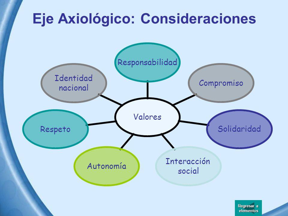 Eje Axiológico Define a los valores como los principios normativos que presiden y regulan el comportamiento de las personas en cualquier momento y sit