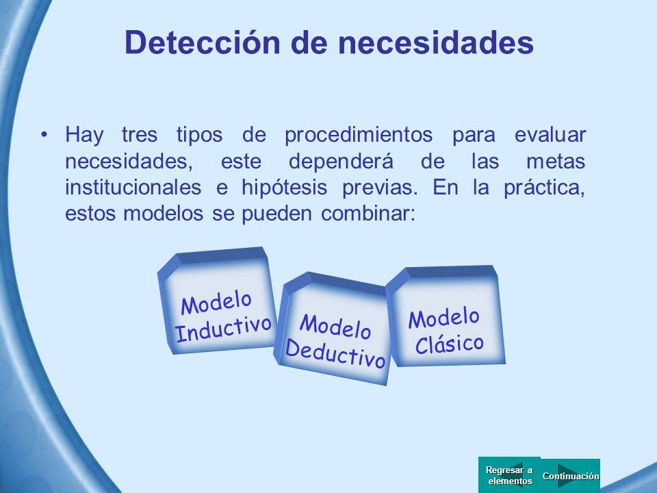 Detección de necesidades Es un análisis de discrepancia entre dos polos: dónde se está y dónde se debería estar.