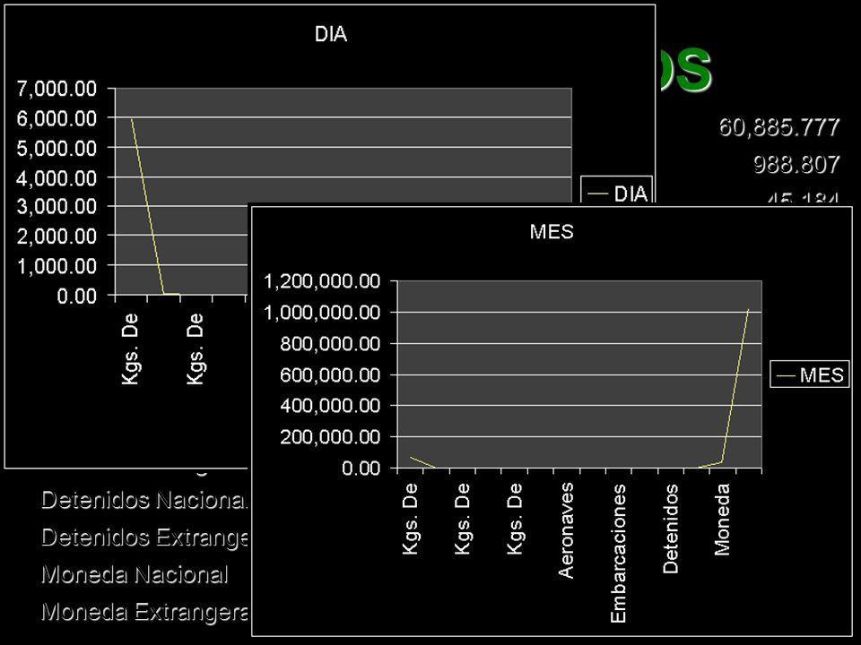 ASEGURAMIENTOS Kgs. De Mariguana 5,939.80060,885.777 Kgs. De Semillas De Mariguana 39.520988.807 Kgs. De Semillas De Amapola 3.00045.184 Kgs. De Goma