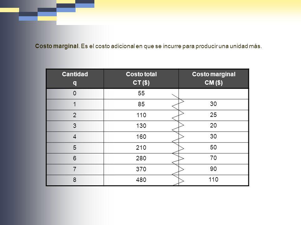 Costo marginal. Es el costo adicional en que se incurre para producir una unidad más. Cantidad q Costo total CT ($) Costo marginal CM ($) 055 185 30 2