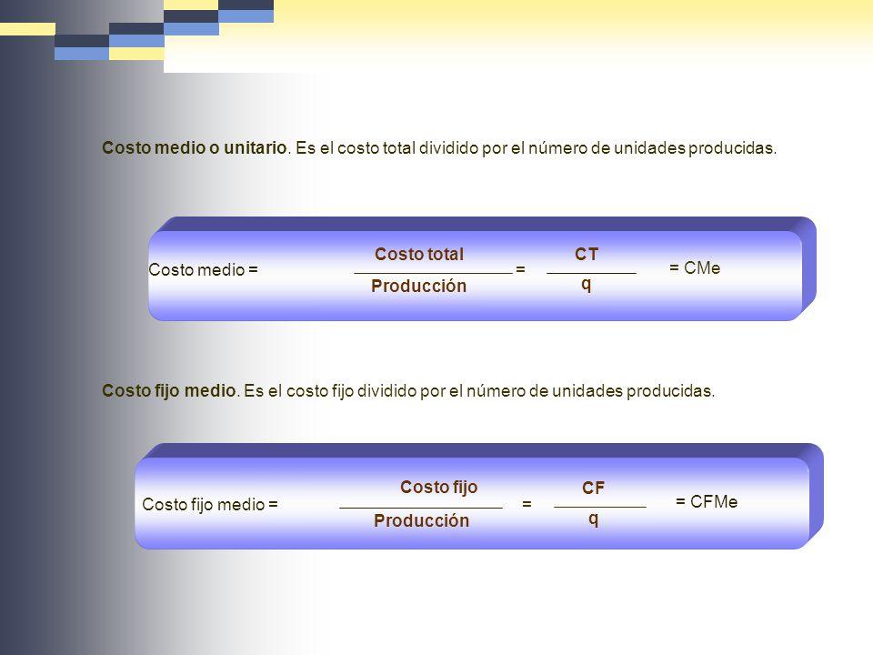 Costo medio o unitario. Es el costo total dividido por el número de unidades producidas. Costo medio = Costo total Producción CT q = CMe = Costo fijo