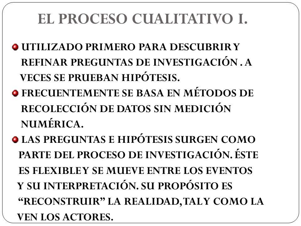 EL PROCESO CUALITATIVO I.UTILIZADO PRIMERO PARA DESCUBRIR Y REFINAR PREGUNTAS DE INVESTIGACIÓN.