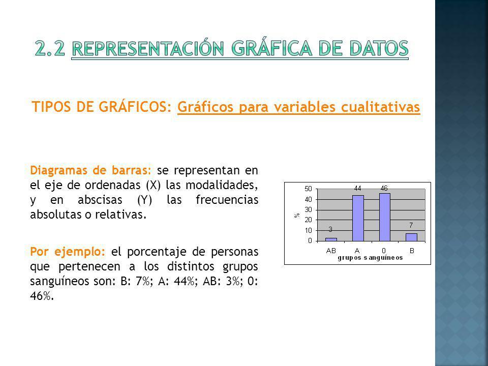 Diagramas de barras: se representan en el eje de ordenadas (X) las modalidades, y en abscisas (Y) las frecuencias absolutas o relativas. Por ejemplo: