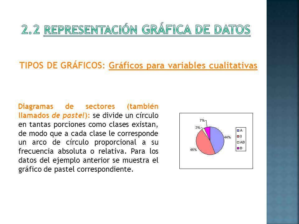 Diagramas de barras para variables discretas Se deja un hueco entre barras para indicar los valores que no son posibles (por ejemplo, números decimales de hijos) TIPOS DE GRÁFICOS: Gráficos para variables cuantitativas Hay diferentes tipos de gráficos, dependiendo de si las variables son discretas o continuas.