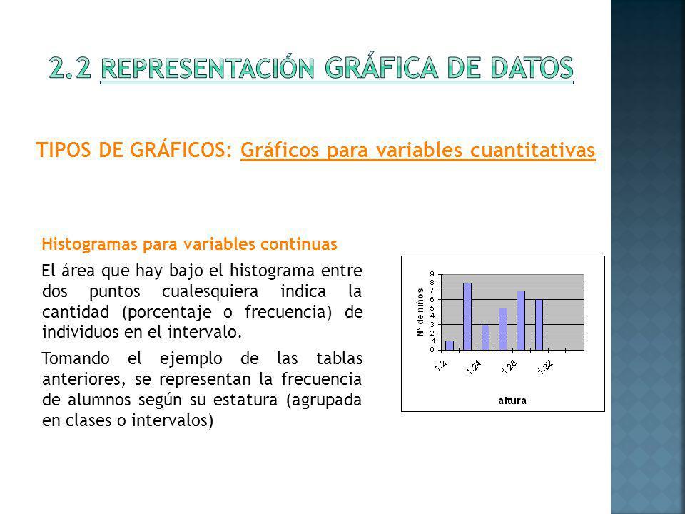 Histogramas para variables continuas El área que hay bajo el histograma entre dos puntos cualesquiera indica la cantidad (porcentaje o frecuencia) de