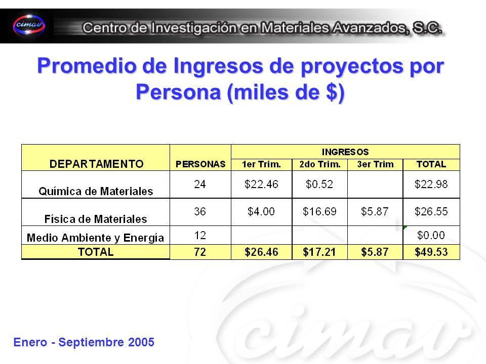 Promedio de Ingresos de proyectos por Persona (miles de $) Enero - Septiembre 2005